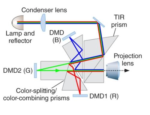 پردازش نور دیجیتال (DLP)