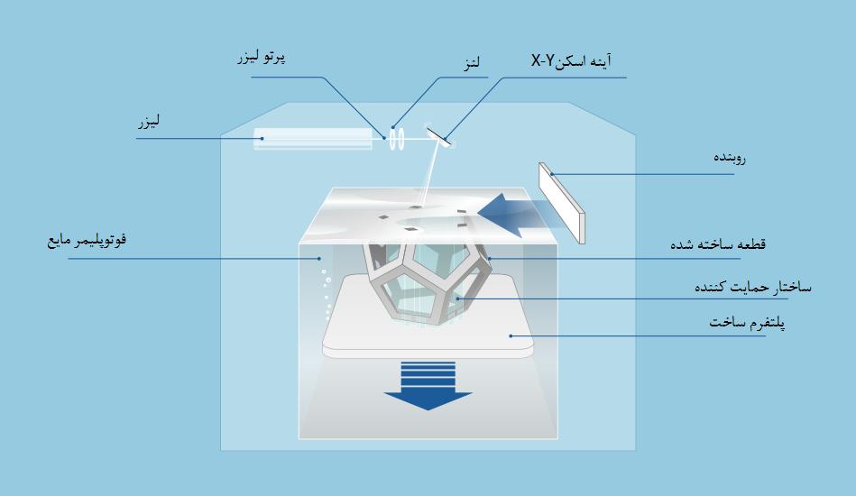 پرینتر سه بعدی SLA استریولیتوگرافی