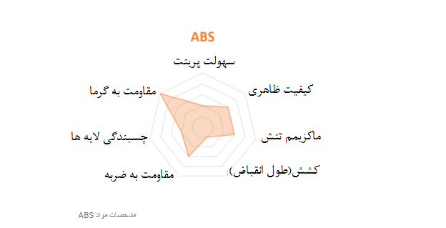 مشخصات مواد ABS