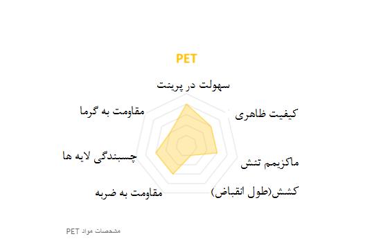 مشخصات مواد PET