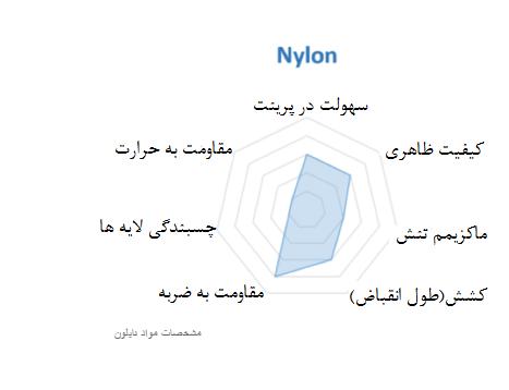 مشخصات مواد Nylon