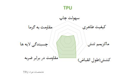 مشخصات مواد TPU