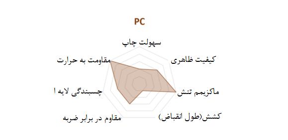 مشخصات مواد PC